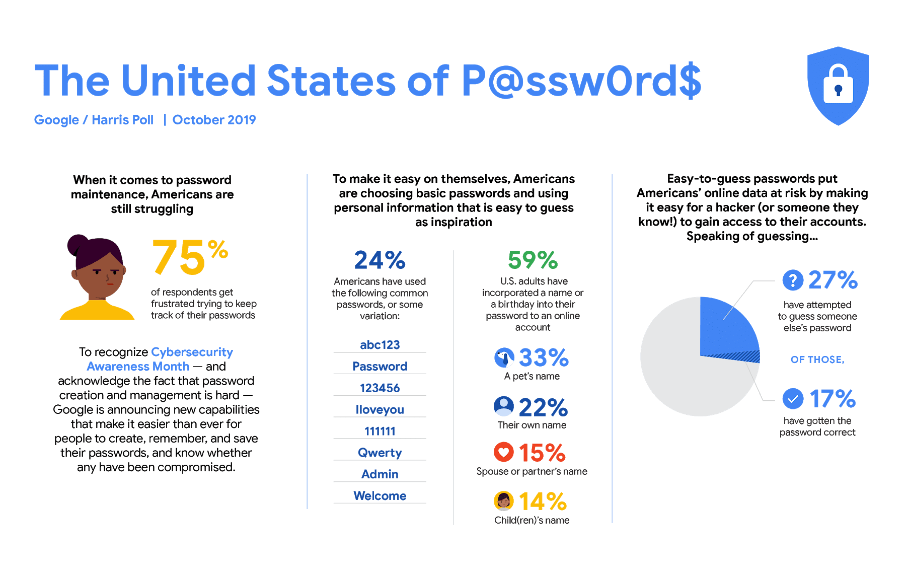 75 percent of Americans feel frustrated to keep track of all their online account passwords.