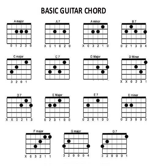 sell musical instrument online basic guitar chords lesson. Black Bedroom Furniture Sets. Home Design Ideas