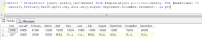 Simple example of Pivot table in SQL Server