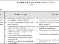 Kisi Kisi UTS PJOK Kelas 8 Semester 1/ Ganjil