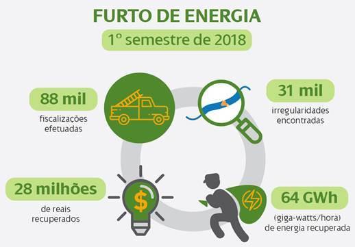 Energia recuperada de furto em Pernambuco é suficiente para abastecer meio milhão de residências por dois meses