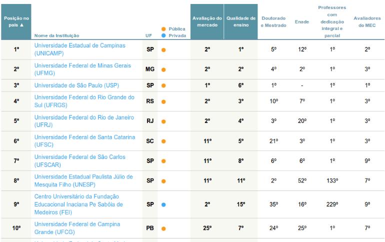 Os 10 melhores cursos de Engenharia Elétrica no Brasil