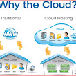 Dave Hanron - The Business Outsource Guy: Part 4 - Cloud Storage