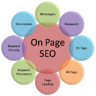 On Page SEO by Limon Ahmed