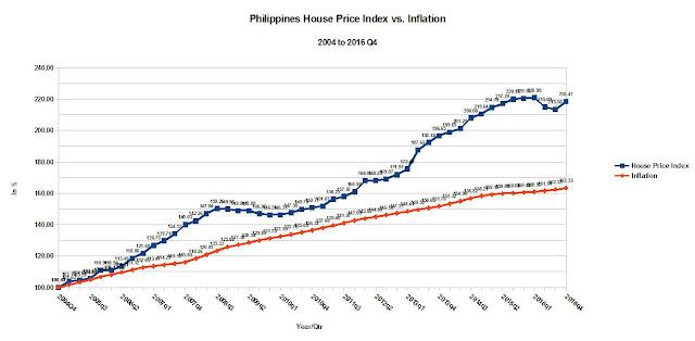 Philippine%2BHouse%2BPrice%2BIndex%2Bvs%