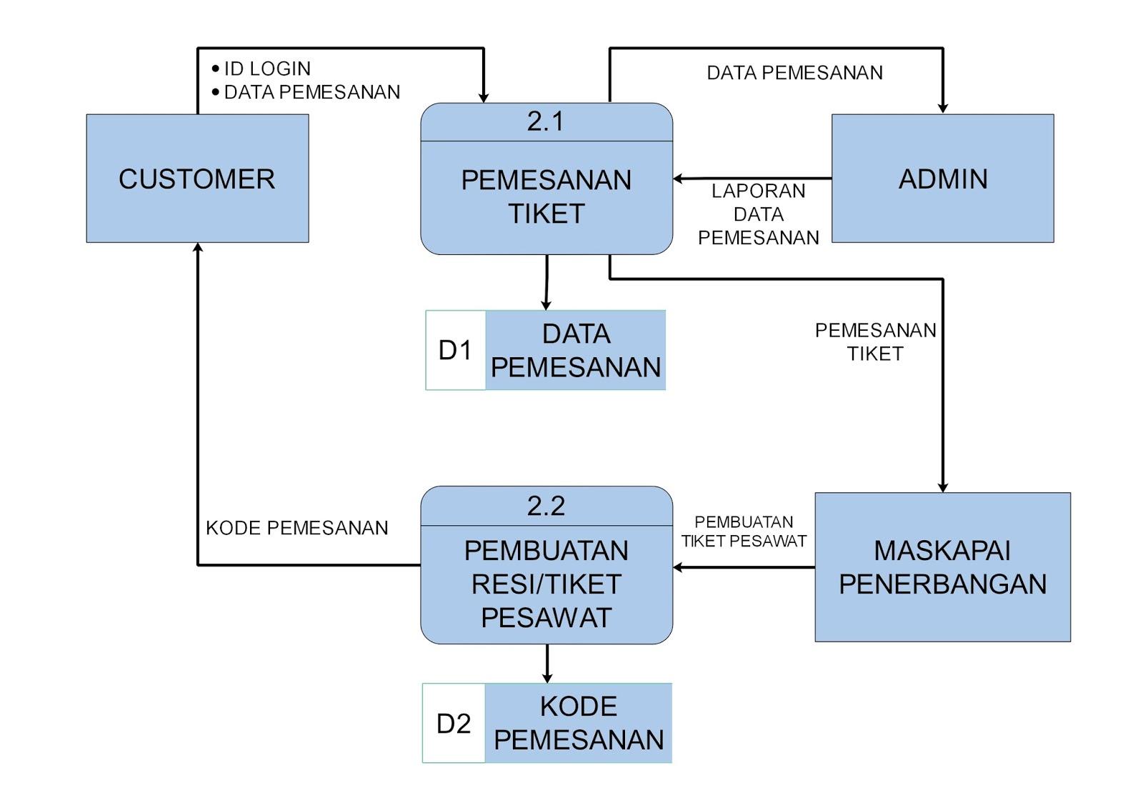 Analisis perancangan sistem rancangan data flow diagram data flow diagram level 2 pemesanan tiket ccuart Image collections