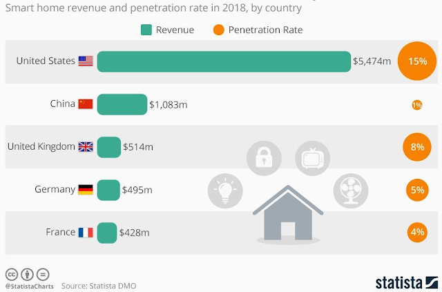 germany smart home revenue penetration rate 2018