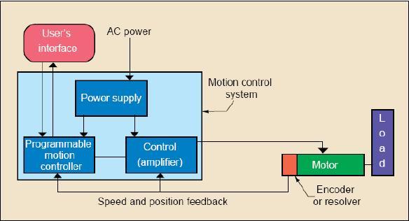 Basics of AC Servo | PLC, PLC LADDER, PLC EBOOK, PLC PROGRAMMING,