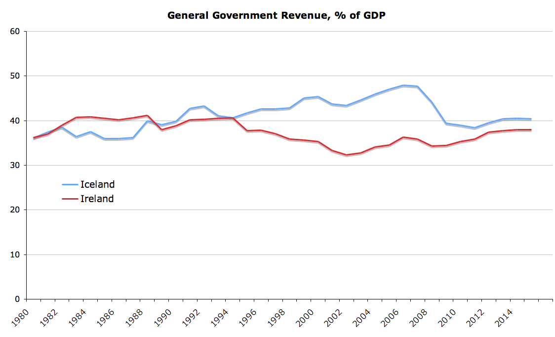 true economics  february 2011