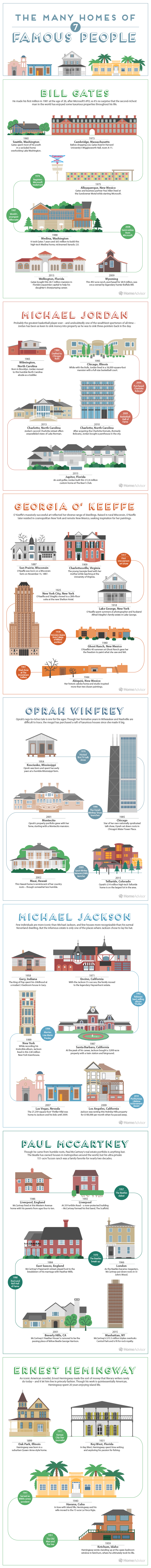 The many homes of 7 famous people #infographic