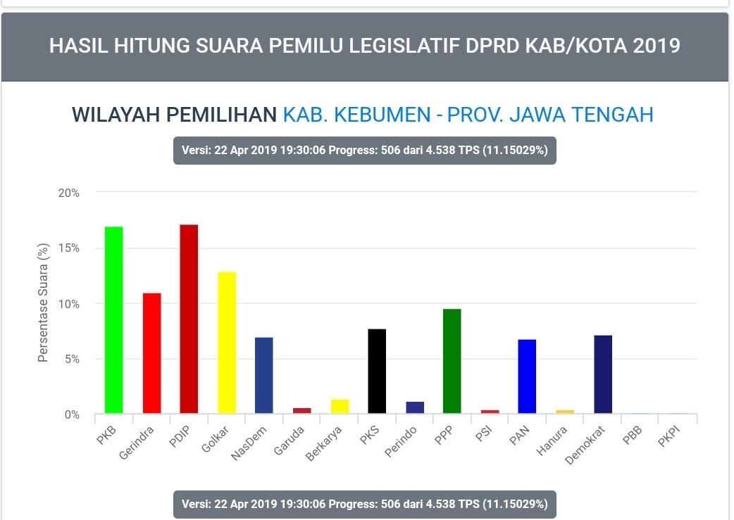 Update Real Count KPU, PDIP Pimpin Perolehan Suara Sementara di Kebumen