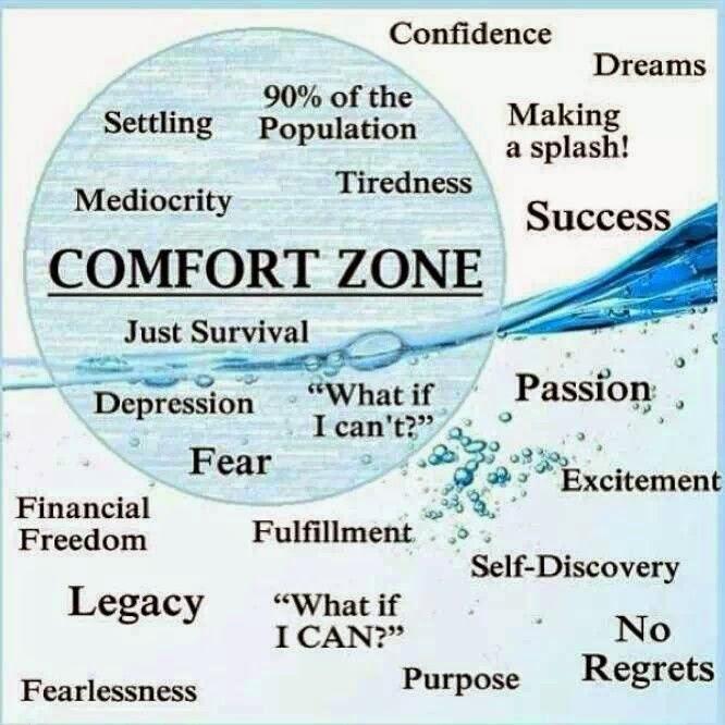 Kuvahaun tulos haulle the comfort zone