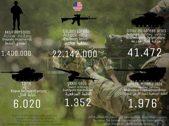 Amerika ordusu gücü