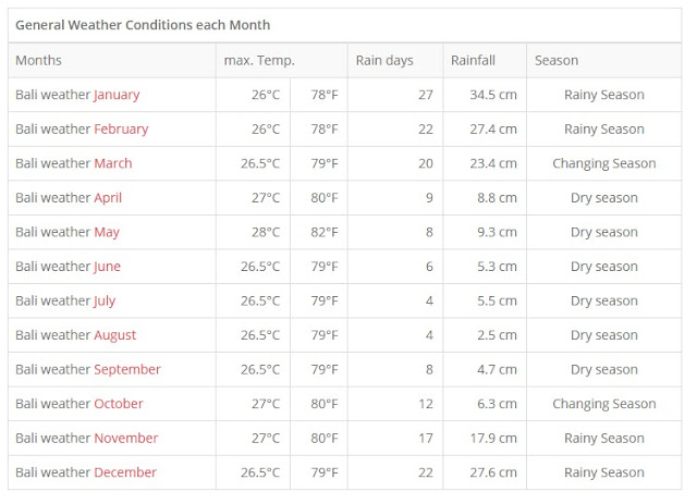 Best Travel Time to Bali and Weather, Temperatures Plus Season