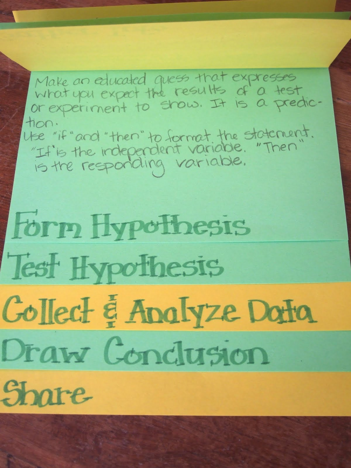 The Inspired Classroom Scientific Method Foldable