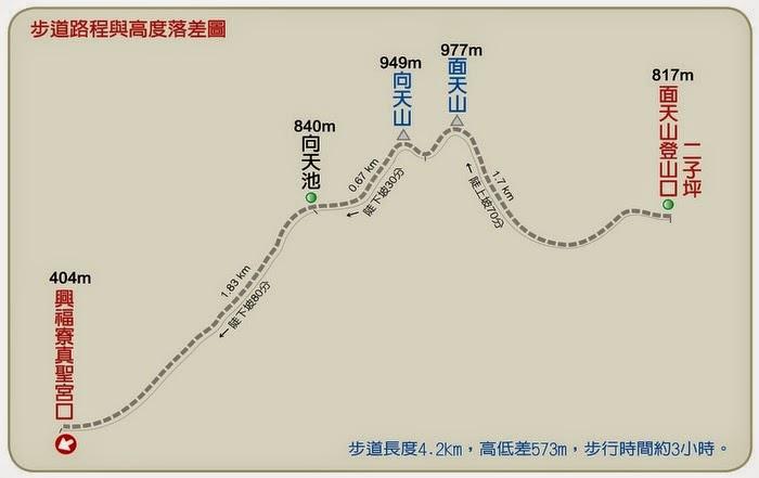 千里之行始於步道: 陽明山步道漫遊《面天山步道》
