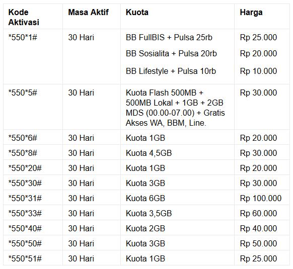 Daftar Kode Paket Internet Murah Telkomsel Yang Tidak Ada Di Menu *363# 2018