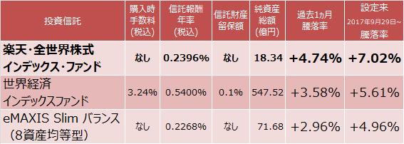楽天・全世界株式インデックス・ファンド、世界経済インデックスファンド、eMAXIS Slim バランス(8資産均等型)成績表