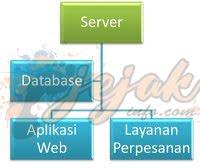 Layanan Database