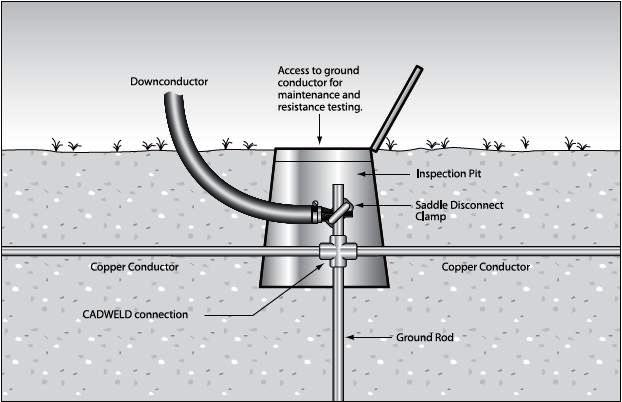Earthing System Components Part Two Electrical Knowhow
