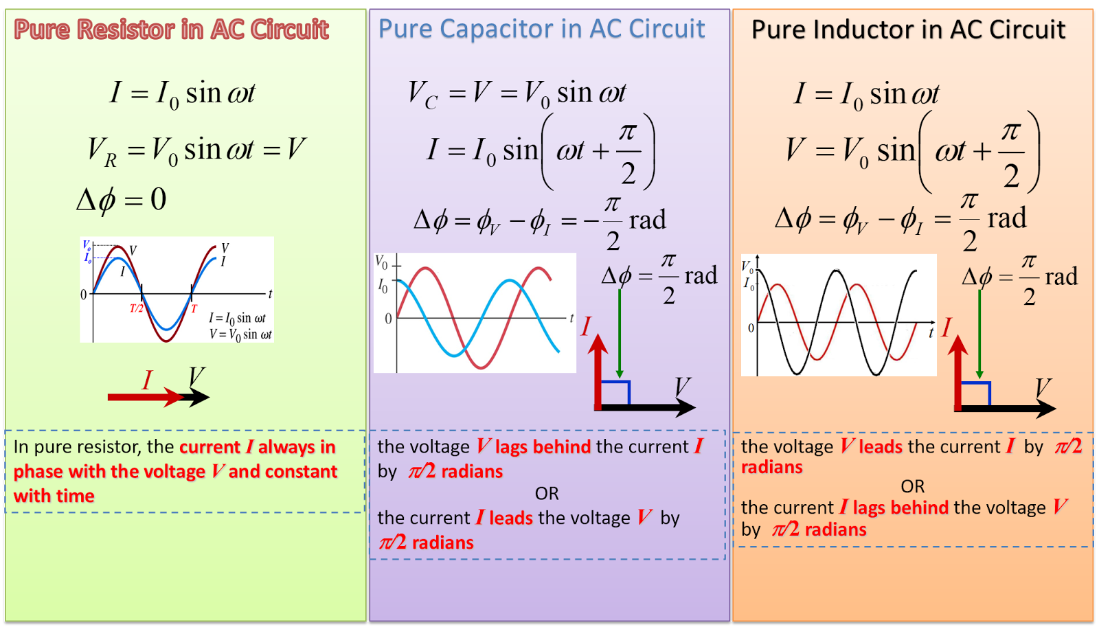 Sf026 Rohit Ac 2 R C L In Circuits Circuit For Dummies At February 11 2018