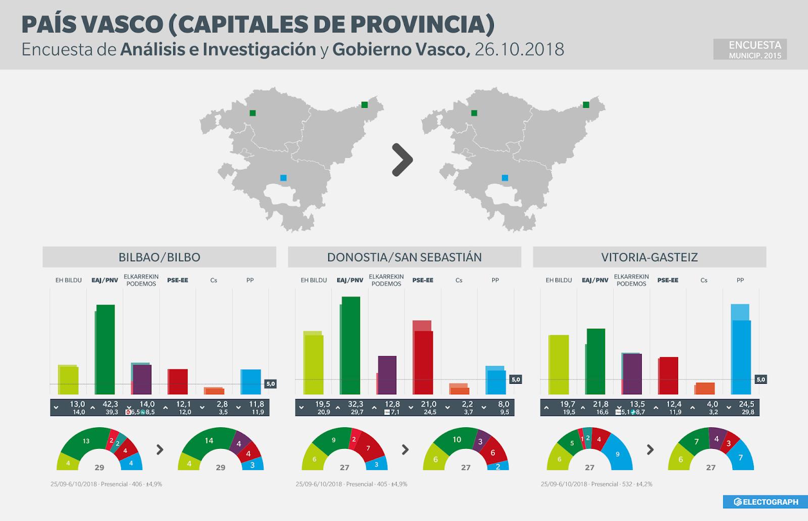 Gráfico de la encuesta para elecciones municipales en Bilbao, Donostia/San Sebastián y Vitoria-Gasteiz realizada por Análisis e Investigación y el Gobierno Vasco en octubre de 2018