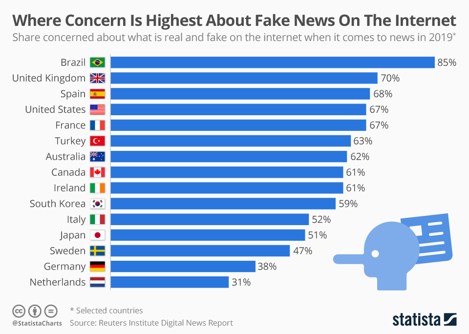 The share concerned about what is real and fake on the internet when it comes to news in 2019 - Chart