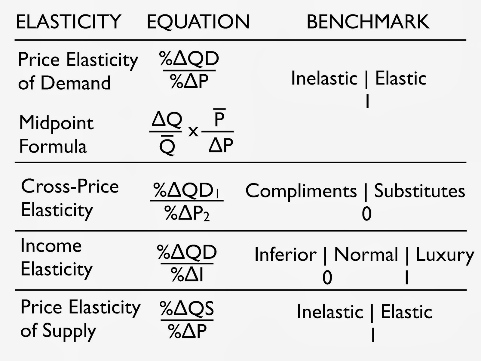 Alfaisal Economics 101 Elasticity Equations