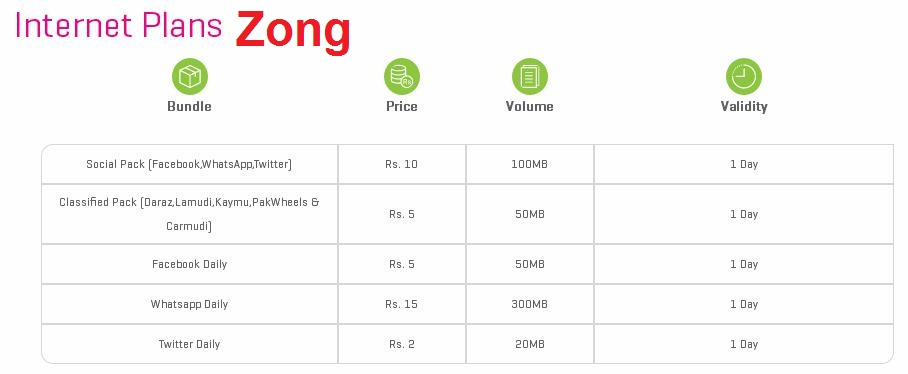 Zong Facebook Imo Whatsup Social Internet Plans Sims Menu