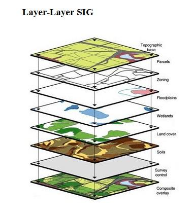 Konsep Dasar Sistem Informasi Geografis