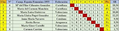 IV Campeonato de España de Ajedrez Femenino Valencia 1955, clasificación final por orden de puntuación