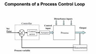 Components of a Process control loop