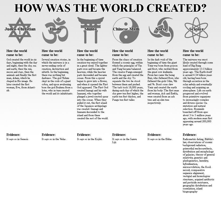 Naturalistic evolution vs creation science
