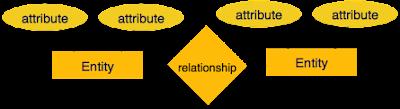 pengertian-entity-relatipnship-er