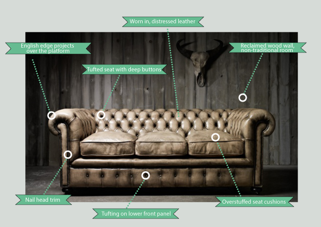 Anatomy Of A Chesterfield Sofa