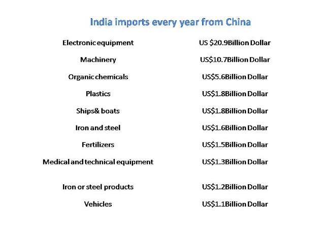 India imports every year from China
