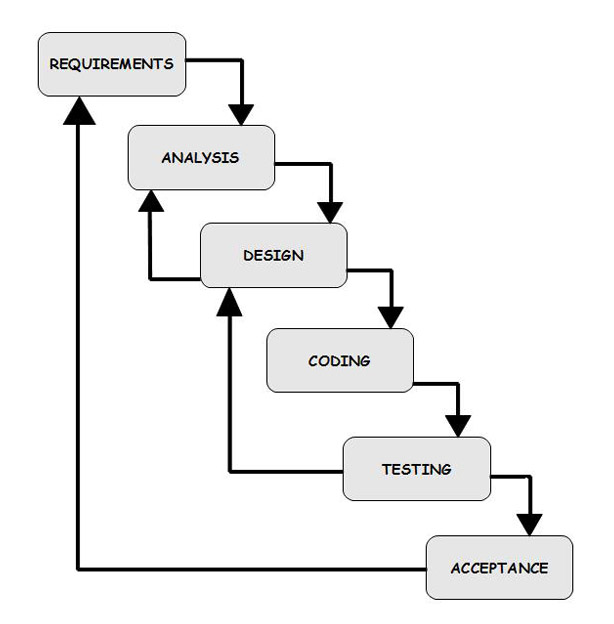 applied research methods professional development. Black Bedroom Furniture Sets. Home Design Ideas