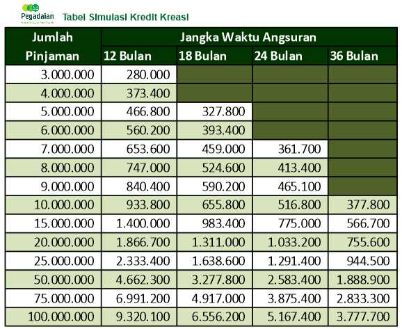 tabel-angsuran-pegadaian-bpkb-2019