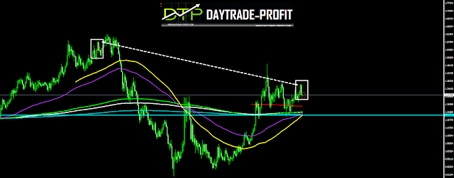 USD CAD PRICE ANALYSIS