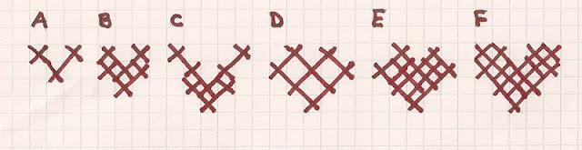 stitch diagrams a through f