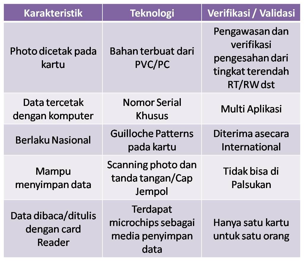 KTP Satu Lagi Teknologi Baru Pemerintah