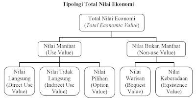 Tipologi Total Nilai Ekonomi