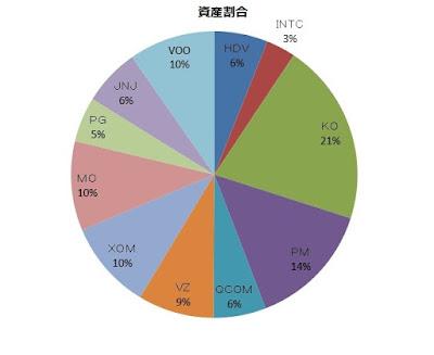 米国株の資産状況の画像
