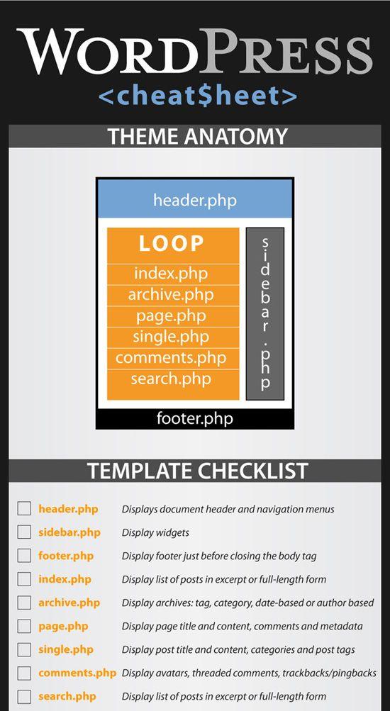 WordPress Theme Anatomy - Tech36.com