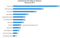USA commercial van sales chart February 2017
