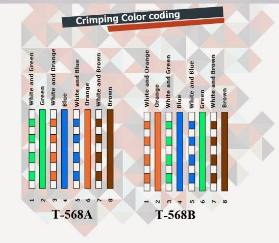 how to wire & crimp rj45 in 6 simple steps (w/images ... rj45 rj11 wiring diagram rj45 rj11 wiring color code