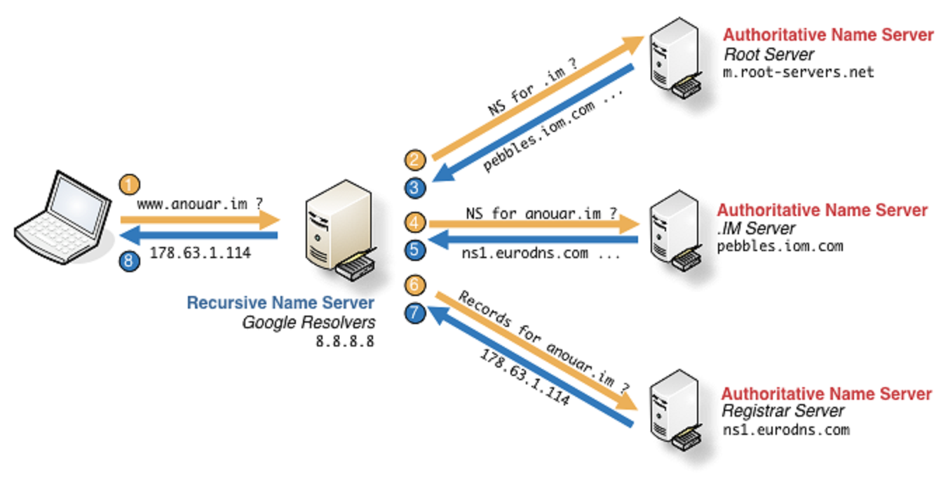 how to connect to dns server