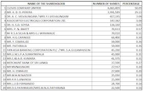 SriLanka Share Market: Company Fact Sheet: Lanka Aluminium