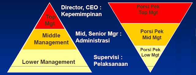Dasar-dasar Manajemen Proyek