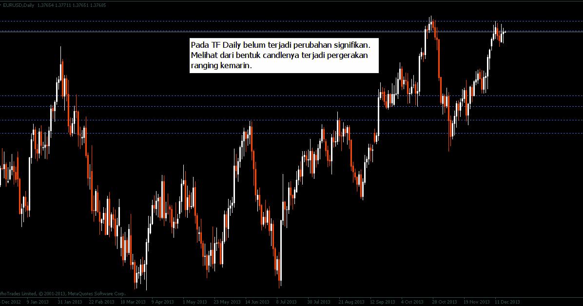 Rahasia trading forex